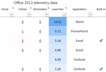 what is microsoft telemetry dashboard